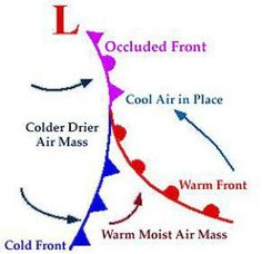 wk 22 Teaching Kids About Weather: Fronts, Clouds, Meteorology Teaching Weather, Weather Science, Weather Unit, Weather And Climate, Teaching Kids, Weather Terms, Weather Conditions, 7th Grade Science, Middle School Science