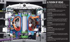 Construction delays force rethink of fusion research program, but ITER keeps eye on prize http://www.nature.com/news/iter-keeps-eye-on-prize-1.13957