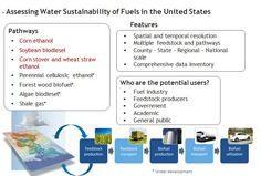 Water Analysis Tool For Energy Resources (WATER) - Assessing Water Sustainability of Fuels in the U.S.