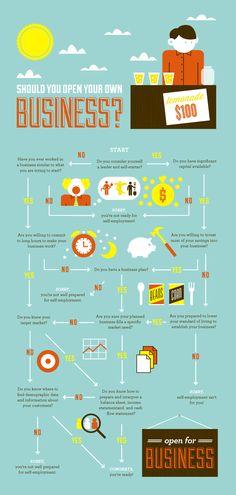 Should you start a business? A flowchart