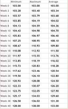 Growth Chart Fetal Length And Weight Week By Week Baby