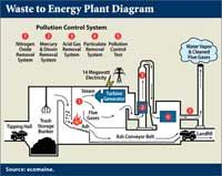 Waste to Energy Plant Diagram Types Of Renewable Energy, Waste To Energy, Waste Solutions, Steam Turbine, Plant Projects, Project Proposal, University Of Colorado, Waste Disposal, Energy Technology
