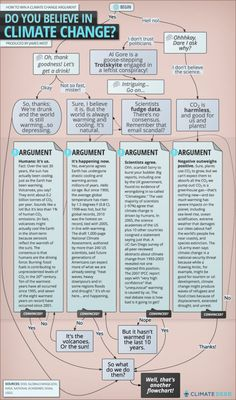The climate change debate flow chart. This flow chart can help break down the different aspects of climate change and make it easier to understand.