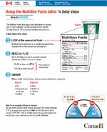 The % Daily Value (Percent daily value) - Nutrition Labelling - Food and Nutrition - Health Canada