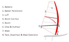 The entire sail structure is tight, not baggy, there aren't horizontal creases, the sail doesn't touch the boom's sides and the clew reaches the end. Description from clublocarno.com. I searched for this on bing.com/images