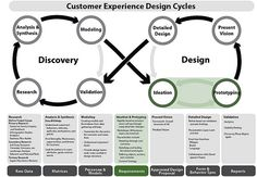 UX design Cycle