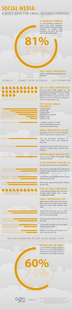 Wondering if social media is right for your small business? Check out this sweet infographic to put all your social media doubts to rest. Social Media Training, Social Media Tips, Internet Marketing, Social Media Marketing, Business Marketing, How To Get Clients, Software, Small Business Resources, Facebook