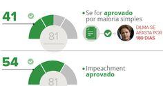 Trâmite seguirá Regimento da Câmara e Lei de Impeachment