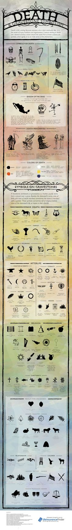 Find out the meanings of the different death symbols found in different cultures and religions across the globe in this detailed infographic. symbol Death and Gravestone Symbolism {Infographic La Danse Macabre, Fantasy Magic, Cemetery Art, Cemetery Headstones, Cemetery Dance, After Life, Book Of Shadows, Magick, Witchcraft
