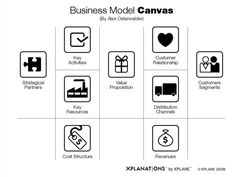 Business Model Canvas Icons with XPLANE
