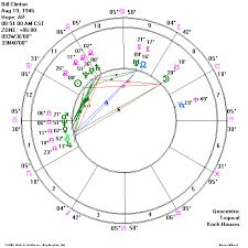 Try A Free Sample Natal Chart Reading What Is Birth