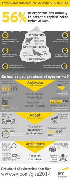 #EY's Global Information Security Survey 2014