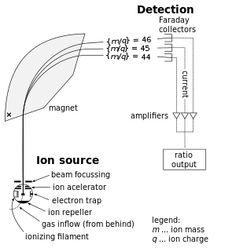 Mass spectrometry - Wikipedia