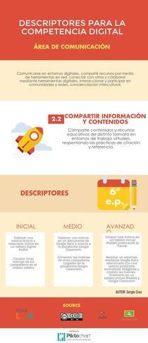 Descriptores de la Competencia Digital por Sergio Cruz. Más información: http://sergiocruzb.blogspot.com.es/2016/05/descriptores-de-la-competencia-digital.html #CDigital_INTEF