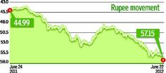 Why is the rupee going down