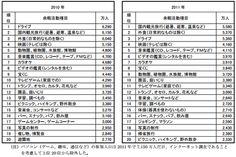 日本の余暇市場、ついに昭和の水準まで縮小 そんな中でも、宝くじは1兆円超えで好調:株/FX・投資と経済がよくわかるMONEYzine