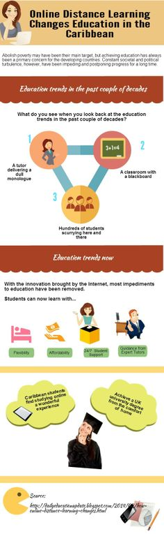 Education trends in the past couple of decades.