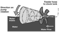 Image result for rife river pump