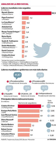 Cristina K y Peña Nieto son los líderes de América Latina más seguidos en Twitter