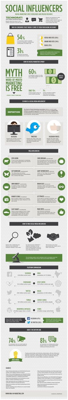 Social Influencers: Digital Marketings Most Overlooked and Misused Resource [INFOGRAPHIC]