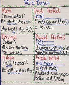 6th Grade ELA Verb Tense