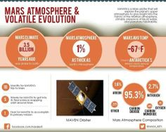 The Atmosphere of Mars