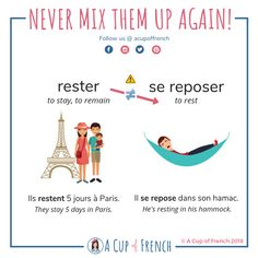 Learning French or any other foreign language require methodology, perseverance and love. In this article, you are going to discover a unique learn French method. French Verbs, French Grammar, French Phrases, English Grammar, French Quotes, French Language Lessons, French Language Learning, Learn A New Language, French Lessons