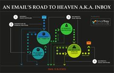 INFOGRAPHIC: An Email's Road to Heaven a.k.a. Inbox