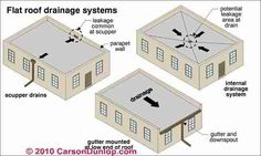 Flat roof drainage systems.
