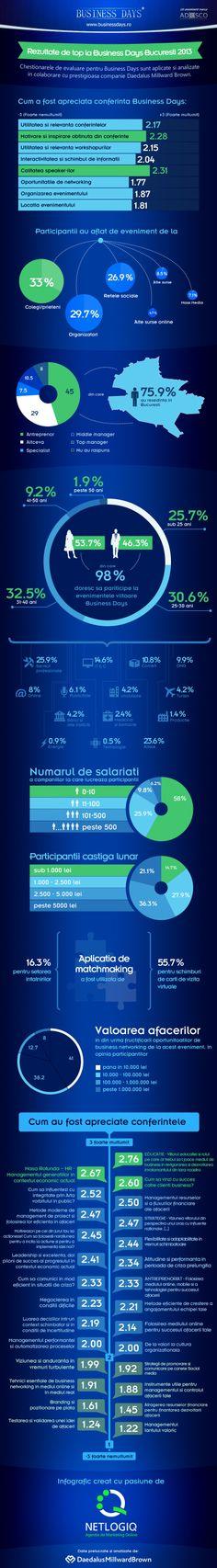 Analiza rezultatelor relevate in urma prelucrarii chestionarelor de feedback stranse de la participantii la evenimentul Bucuresti Business Days 2013, evenimentul care a inregistrat un numar record de participanti: 1.202