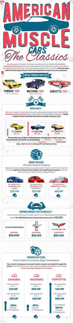 American Muscle Cars: The Classics