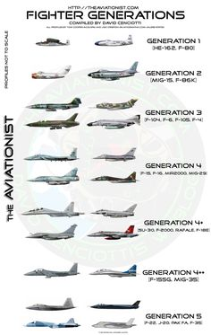 :: Comparação dos aviões de combate modernos.