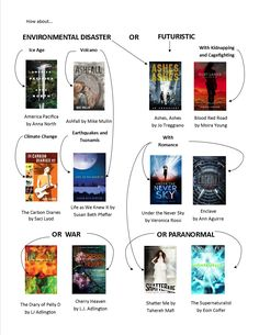 Lawrence public library has composed a list of young adult books of the dystopian genre. This list is great for those who enjoyed The Hunger Games trilogy, and are looking for a new read.