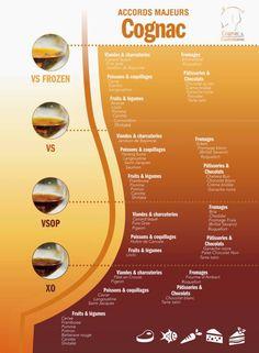 Cognac et gastronomie, les accords majeurs.