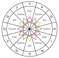 Here are the common assignments of the elements to the triplicities: