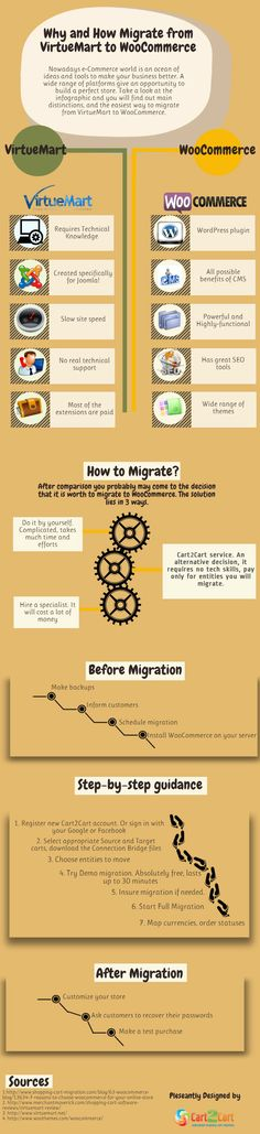Migrate from VirtueMart to WooCommerce and Stay On Top of Things [Infographic]