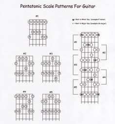 Mandolin Lessons, Guitar Lessons, Pentatonic Scale, Learn To Play Guitar, Playing Guitar, Deep Thoughts, Blues, Patterns, Music