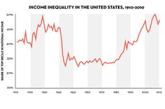 Piketty's Inequality Story in Six Charts : The New Yorker