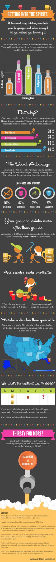 Infographic: Getting Into The Spirits - Strange Facts About Drinking (Apparently #FL is the drunkest state. Figures.)