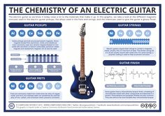 Electric guitars, on the face of it, might not seem to have much to do with chemistry. However,the materials that make them up are carefully chosen for their chemical properties, without which the…