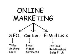 Grab every opportunity in your business with online marketing services in Delhi Online Marketing Services, Seo Marketing, Digital Marketing, Email List, Business, Goal, Purpose, Target, Organization