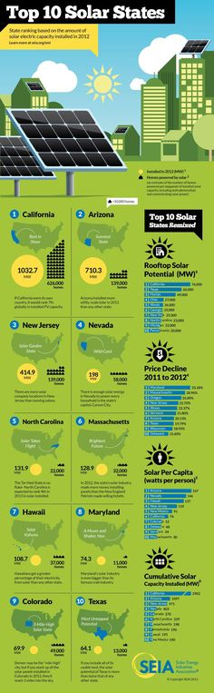 Top 10 Solar States by SEIA - Check it out, California is #1!