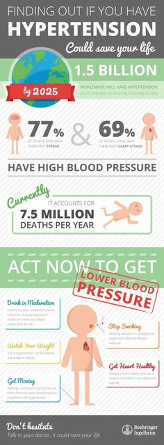 Infographic provides lifesaving information about hypertension Not knowing you have high blood pressure could cost you your life.