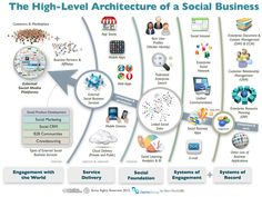 So that's how to organize a business around social media! So simple! From Dion Hinchcliffe, on the architecture of a social business. Social Web, Social Business, Business Marketing, Social Media Marketing, Strategy Business, Business Infographics, Business Innovation, Business Education, Business Ideas