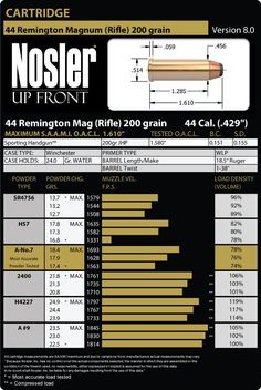 44 Remington Magnum Rifle 200 Grain Load Data