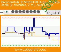 Brennenstuhl 1150610128 Hugo - Regleta doble (8 enchufes, 2m), color blanco (Herramientas y hardware). Baja 50%! Precio actual 11,54 €, el precio anterior fue de 23,00 €. http://www.adquisitio.es/brennenstuhl/1150610128-hugo-regleta