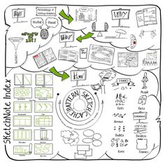 I have 2 really exciting books to review on the blog today - The Sketchnote Handbook and The Sketchnote Workbook by Mike Rohde. First things first, what is sketchnoting? It's a visual note taking method. Sketchnotes are rich, visual notes, created from a mix of handwriting, drawing, hand-drawn typography, shapes and visual elements like arrows, boxes and lines. The video below shows some lovely examples.
