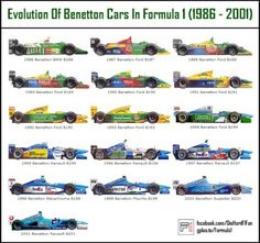 Formula 1 collectors' reference: Benetton F1 cars 1986-2001