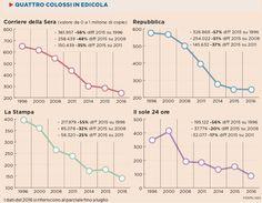 La crisi senza fine dei giornali italiani #giornalismo #economia