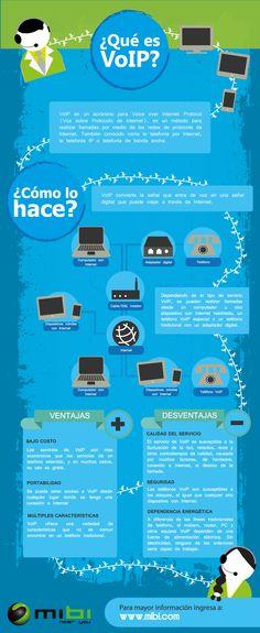 ¿Qué es VoIP?